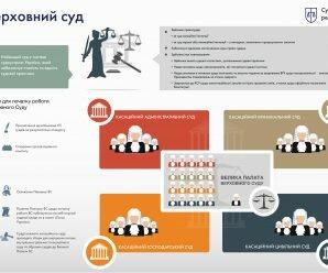Інфографіка «Верховний суд»