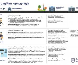 Інфографіка «Інстанційна юрисдикція»